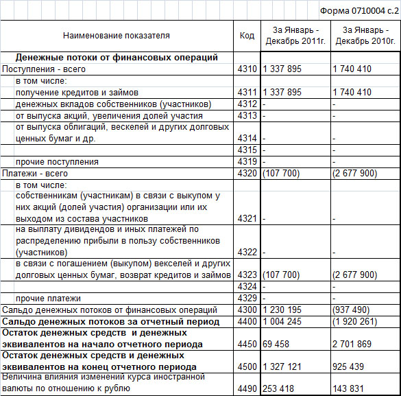 бланк отчета о движении денежных средств 2015